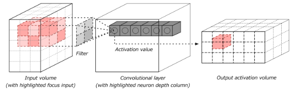 convolutional neural network activation volume
